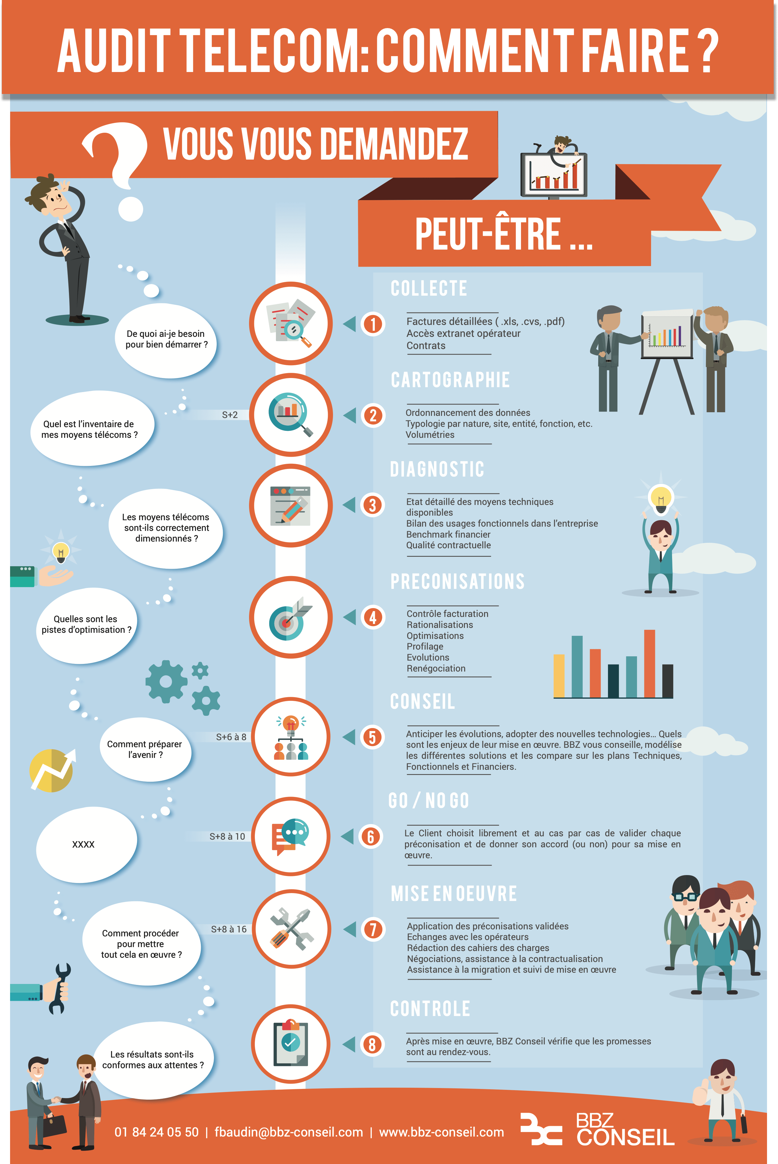 Infographie Audit Telecom; Comment faire un Audit TELECOM
